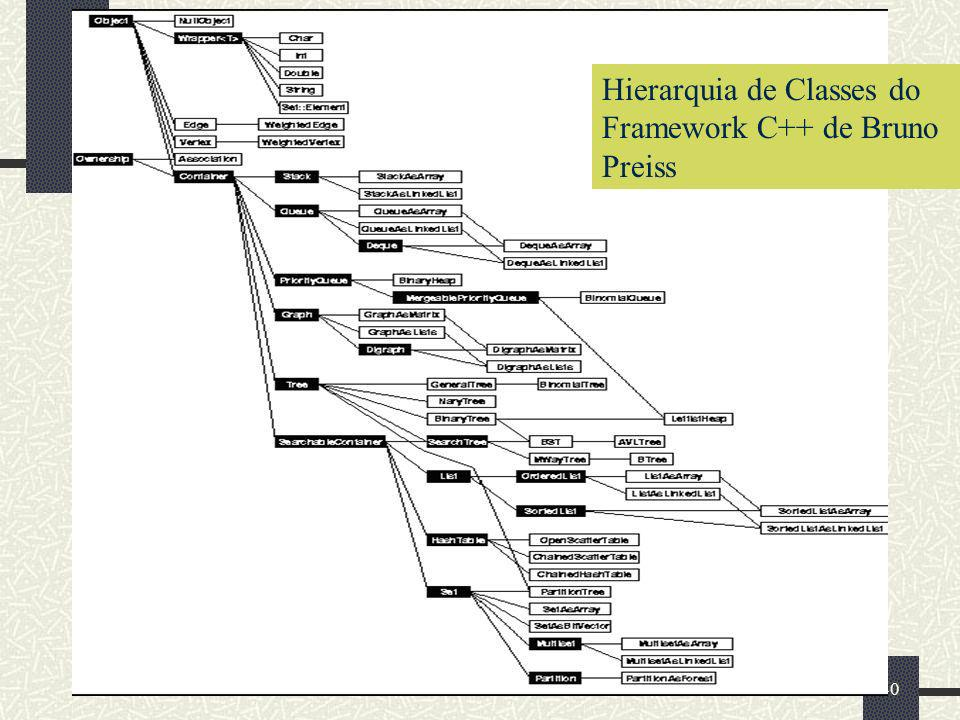 40 Hierarquia de Classes do Framework C++ de Bruno Preiss