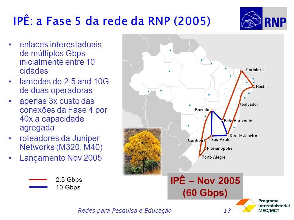 Redes para Pesquisa e Educação13 IPÊ: a Fase 5 da rede da RNP (2005) enlaces interestaduais de múltiplos Gbps inicialmente entre 10 cidades lambdas de 2,5 and 10G de duas operadoras apenas 3x custo das conexões da Fase 4 por 40x a capacidade agregada roteadores da Juniper Networks (M320, M40) Lançamento Nov 2005 IPÊ – Nov 2005 (60 Gbps) Fortaleza Recife Salvador Rio de Janeiro Belo Horizonte Brasília São Paulo Curitiba Florianópolis Porto Alegre 2.5 Gbps 10 Gbps