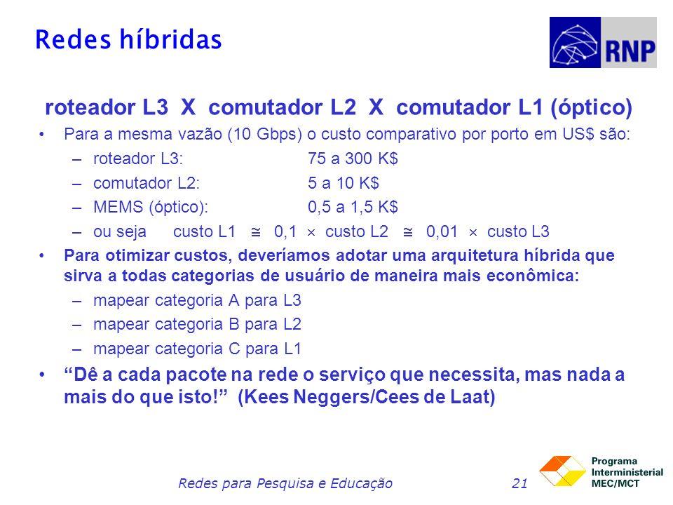 Redes para Pesquisa e Educação21 Redes híbridas roteador L3 X comutador L2 X comutador L1 (óptico) Para a mesma vazão (10 Gbps) o custo comparativo por porto em US$ são: –roteador L3: 75 a 300 K$ –comutador L2:5 a 10 K$ –MEMS (óptico):0,5 a 1,5 K$ –ou sejacusto L1 0,1 custo L2 0,01 custo L3 Para otimizar custos, deveríamos adotar uma arquitetura híbrida que sirva a todas categorias de usuário de maneira mais econômica: –mapear categoria A para L3 –mapear categoria B para L2 –mapear categoria C para L1 Dê a cada pacote na rede o serviço que necessita, mas nada a mais do que isto.