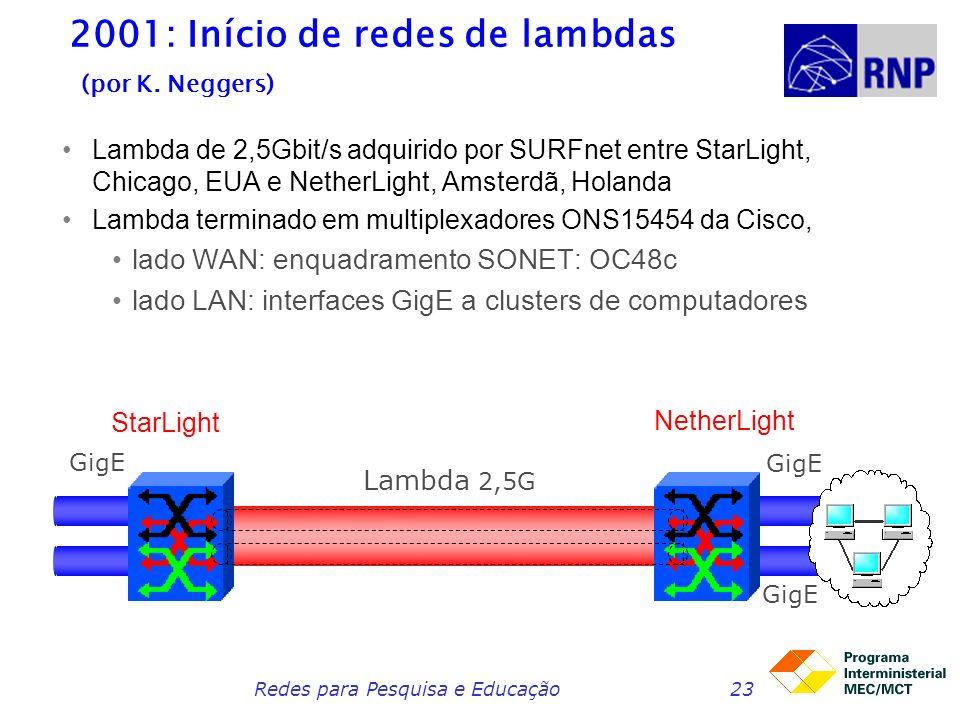 Redes para Pesquisa e Educação23 2001: Início de redes de lambdas (por K. Neggers) Lambda de 2,5Gbit/s adquirido por SURFnet entre StarLight, Chicago,
