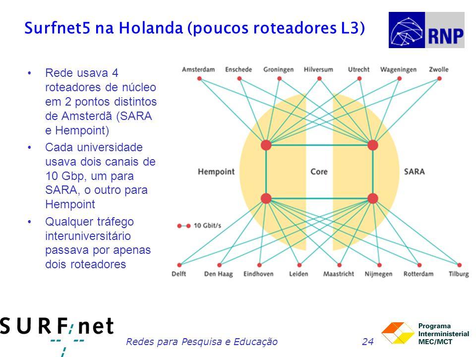 Redes para Pesquisa e Educação24 Surfnet5 na Holanda (poucos roteadores L3) Rede usava 4 roteadores de núcleo em 2 pontos distintos de Amsterdã (SARA e Hempoint) Cada universidade usava dois canais de 10 Gbp, um para SARA, o outro para Hempoint Qualquer tráfego interuniversitário passava por apenas dois roteadores