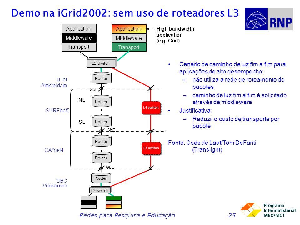 Redes para Pesquisa e Educação25 Demo na iGrid2002: sem uso de roteadores L3 Cenário de caminho de luz fim a fim para aplicações de alto desempenho: –