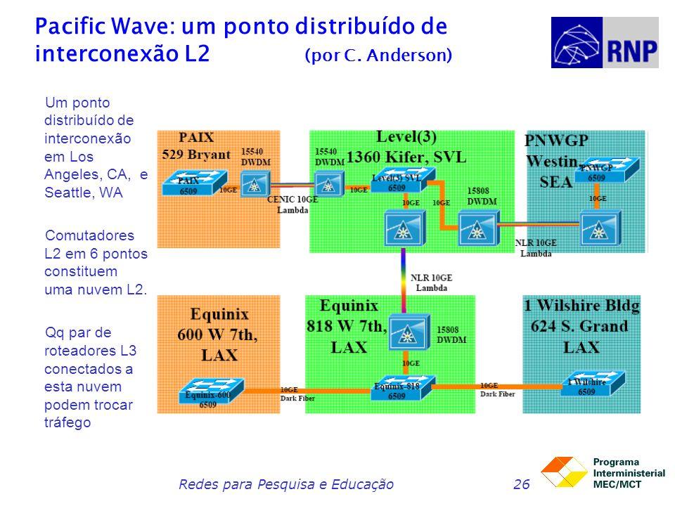 Redes para Pesquisa e Educação26 Pacific Wave: um ponto distribuído de interconexão L2 (por C. Anderson) Um ponto distribuído de interconexão em Los A