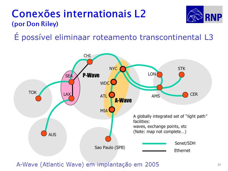 Redes para Pesquisa e Educação28 Conexões internationais L2 (por Don Riley) É possível eliminaar roteamento transcontinental L3 A-Wave (Atlantic Wave) em implantação em 2005