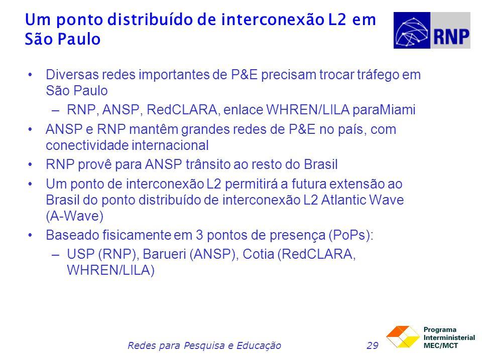 Redes para Pesquisa e Educação29 Um ponto distribuído de interconexão L2 em São Paulo Diversas redes importantes de P&E precisam trocar tráfego em São Paulo –RNP, ANSP, RedCLARA, enlace WHREN/LILA paraMiami ANSP e RNP mantêm grandes redes de P&E no país, com conectividade internacional RNP provê para ANSP trânsito ao resto do Brasil Um ponto de interconexão L2 permitirá a futura extensão ao Brasil do ponto distribuído de interconexão L2 Atlantic Wave (A-Wave) Baseado fisicamente em 3 pontos de presença (PoPs): –USP (RNP), Barueri (ANSP), Cotia (RedCLARA, WHREN/LILA)