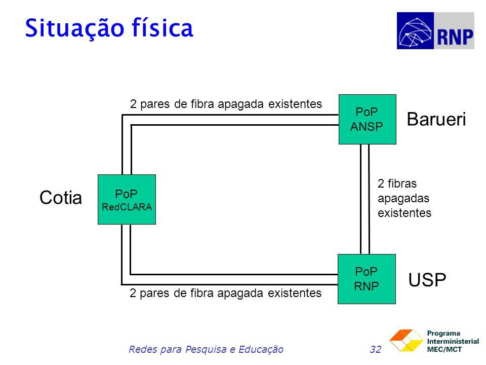 Redes para Pesquisa e Educação32 Situação física PoP RedCLARA PoP ANSP PoP RNP Cotia Barueri USP 2 pares de fibra apagada existentes 2 fibras apagadas existentes 2 pares de fibra apagada existentes