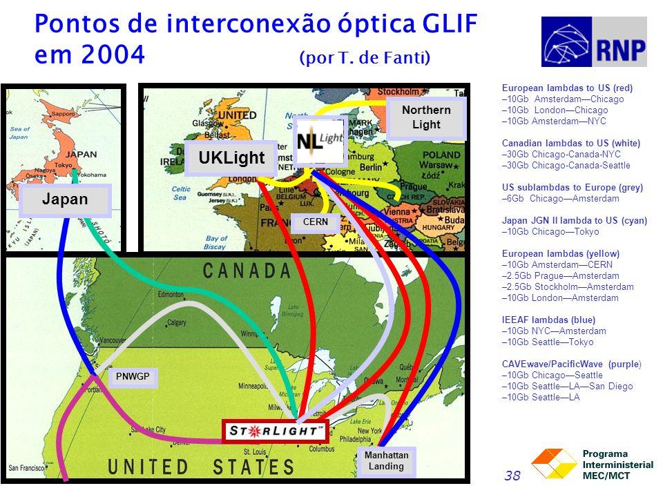 Redes para Pesquisa e Educação38 Pontos de interconexão óptica GLIF em 2004 (por T. de Fanti) European lambdas to US (red) –10Gb AmsterdamChicago –10G