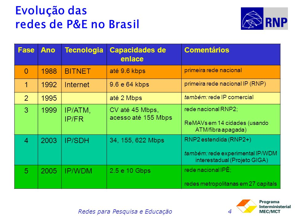 Redes para Pesquisa e Educação4 Evolução das redes de P&E no Brasil FaseAnoTecnologiaCapacidades de enlace Comentários 01988BITNET até 9.6 kbps primeira rede nacional 11992Internet 9.6 e 64 kbps primeira rede nacional IP (RNP) 21995 até 2 Mbps também: rede IP comercial 31999IP/ATM, IP/FR CV até 45 Mbps, acesso até 155 Mbps rede nacional RNP2; ReMAVs em 14 cidades (usando ATM/fibra apagada) 42003IP/SDH 34, 155, 622 Mbps RNP2 estendida (RNP2+) também: rede experimental IP/WDM interestadual (Projeto GIGA) 52005IP/WDM 2.5 e 10 Gbps rede nacional IPÊ; redes metropolitanas em 27 capitals