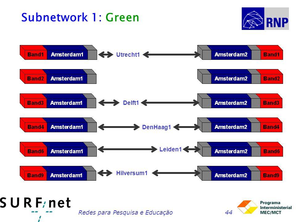 Redes para Pesquisa e Educação44 Subnetwork 1: Green Hilversum1 Leiden1 DenHaag1 Delft1 Utrecht1