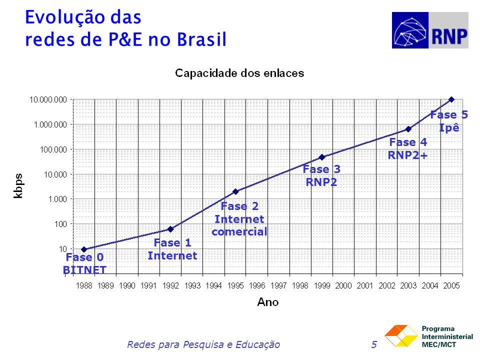 Redes para Pesquisa e Educação5 Evolução das redes de P&E no Brasil Fase 0 BITNET Fase 1 Internet Fase 2 Internet comercial Fase 3 RNP2 Fase 4 RNP2+ Fase 5 Ipê