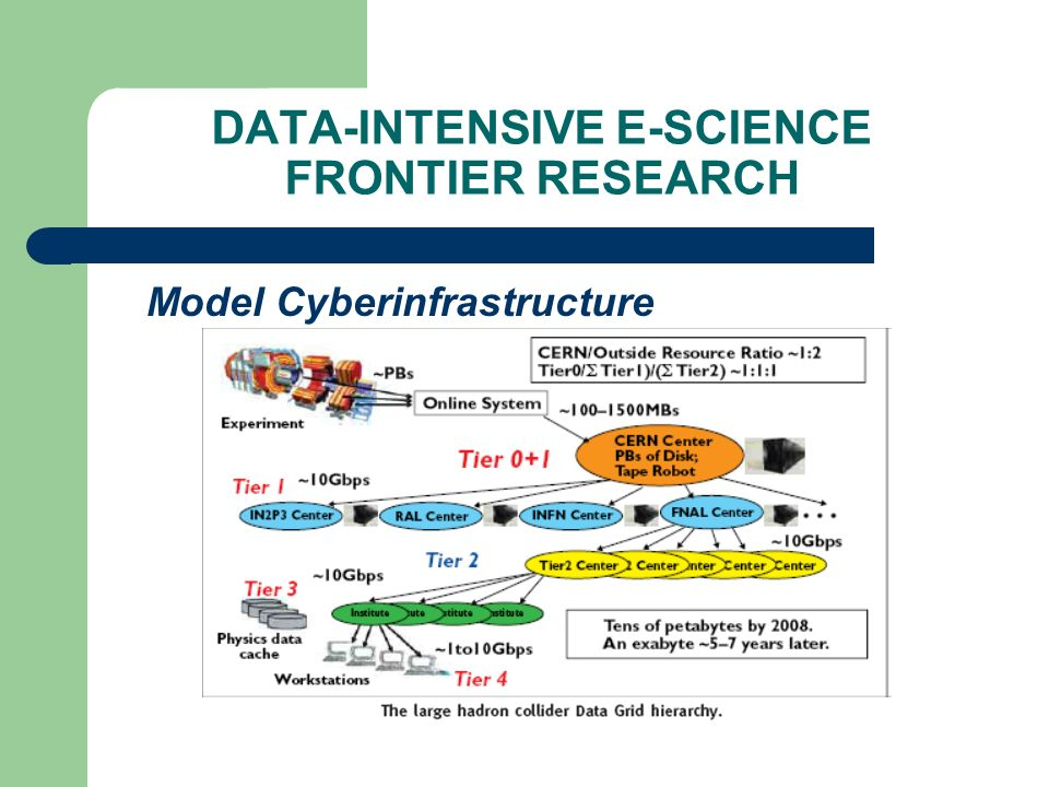DATA-INTENSIVE E-SCIENCE FRONTIER RESEARCH Model Cyberinfrastructure