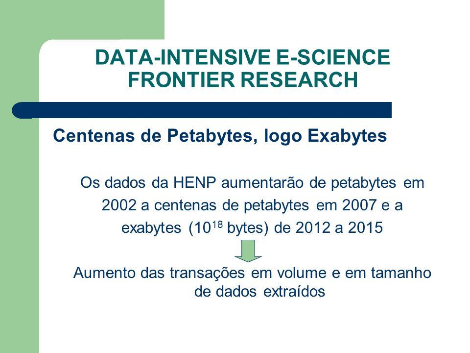 DATA-INTENSIVE E-SCIENCE FRONTIER RESEARCH Centenas de Petabytes, logo Exabytes Os dados da HENP aumentarão de petabytes em 2002 a centenas de petabytes em 2007 e a exabytes (10 18 bytes) de 2012 a 2015 Aumento das transações em volume e em tamanho de dados extraídos