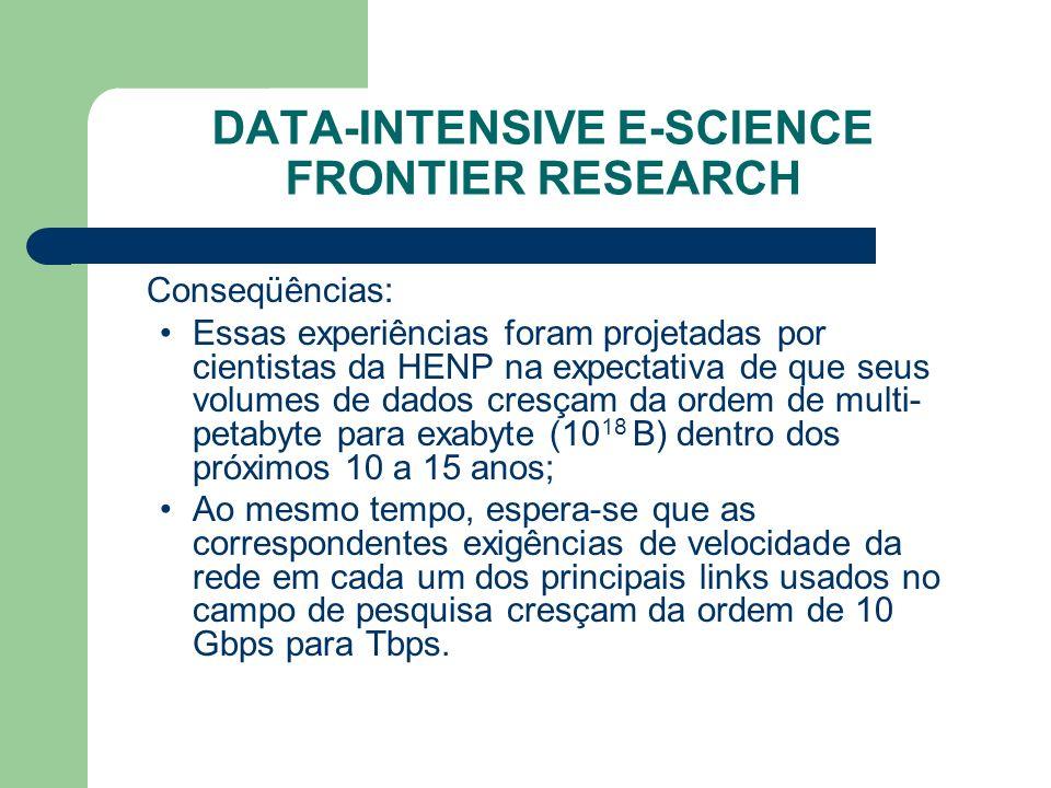 DATA-INTENSIVE E-SCIENCE FRONTIER RESEARCH Conseqüências: Essas experiências foram projetadas por cientistas da HENP na expectativa de que seus volumes de dados cresçam da ordem de multi- petabyte para exabyte (10 18 B) dentro dos próximos 10 a 15 anos; Ao mesmo tempo, espera-se que as correspondentes exigências de velocidade da rede em cada um dos principais links usados no campo de pesquisa cresçam da ordem de 10 Gbps para Tbps.