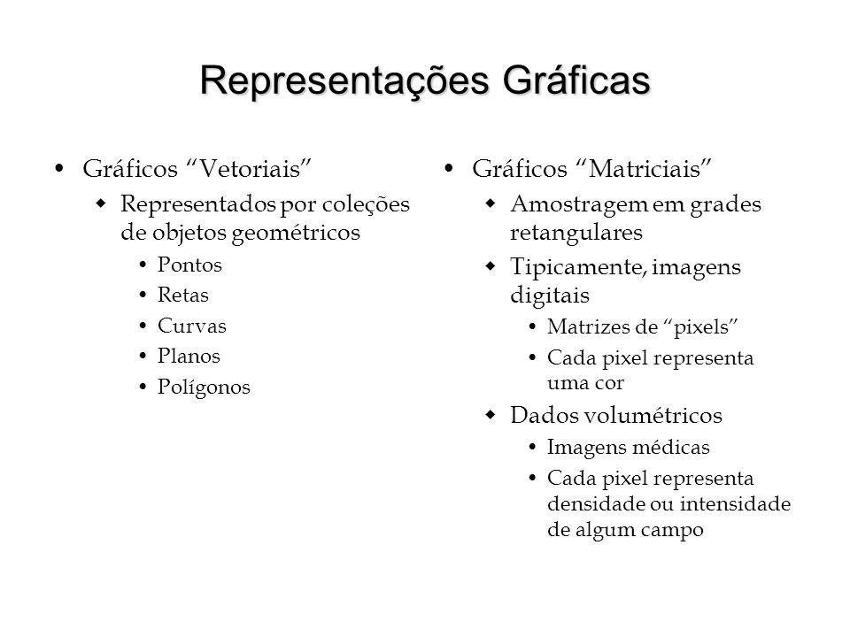 Representações Gráficas Gráficos Vetoriais Representados por coleções de objetos geométricos Pontos Retas Curvas Planos Polígonos Gráficos Matriciais