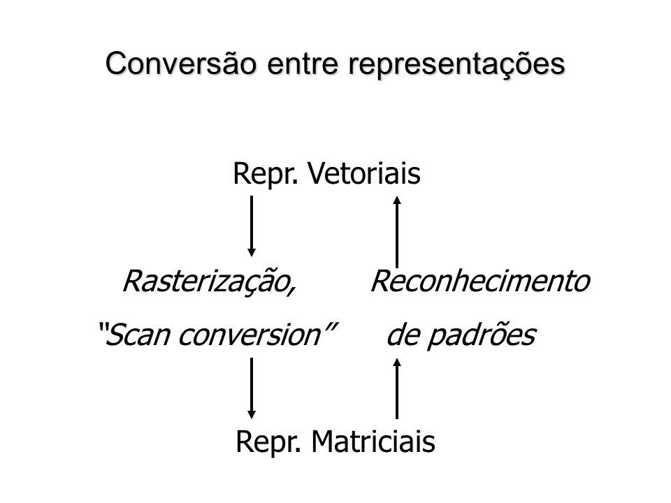 Conversão entre representações Repr. Vetoriais Rasterização, Reconhecimento Scan conversion de padrões Repr. Matriciais