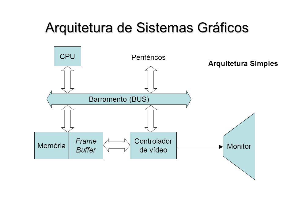 Arquitetura de Sistemas Gráficos Barramento (BUS) CPU Periféricos Memória Frame Buffer Controlador de vídeo Monitor Arquitetura Simples