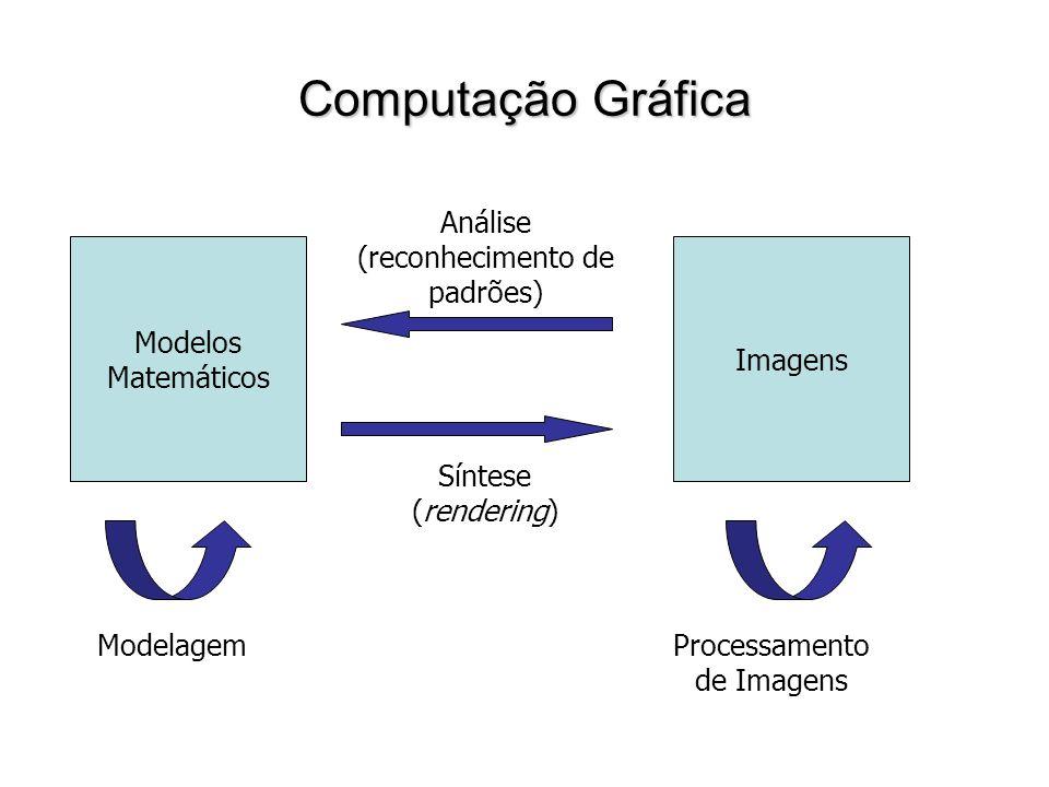 Computação Gráfica ModelagemProcessamento de Imagens Modelos Matemáticos Imagens Análise (reconhecimento de padrões) Síntese (rendering)