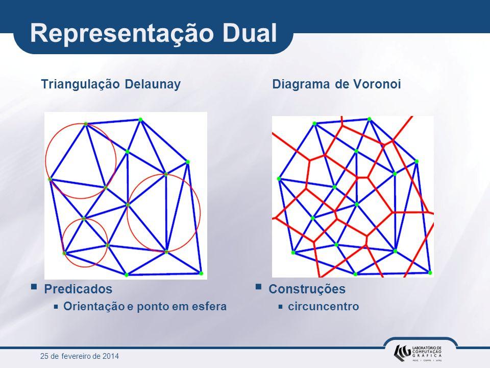 25 de fevereiro de 2014 Representação Dual Triangulação Delaunay Predicados Orientação e ponto em esfera Diagrama de Voronoi Construções circuncentro