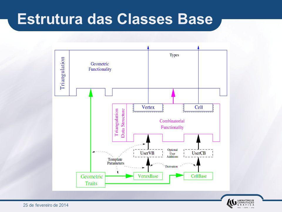 25 de fevereiro de 2014 Estrutura das Classes Base