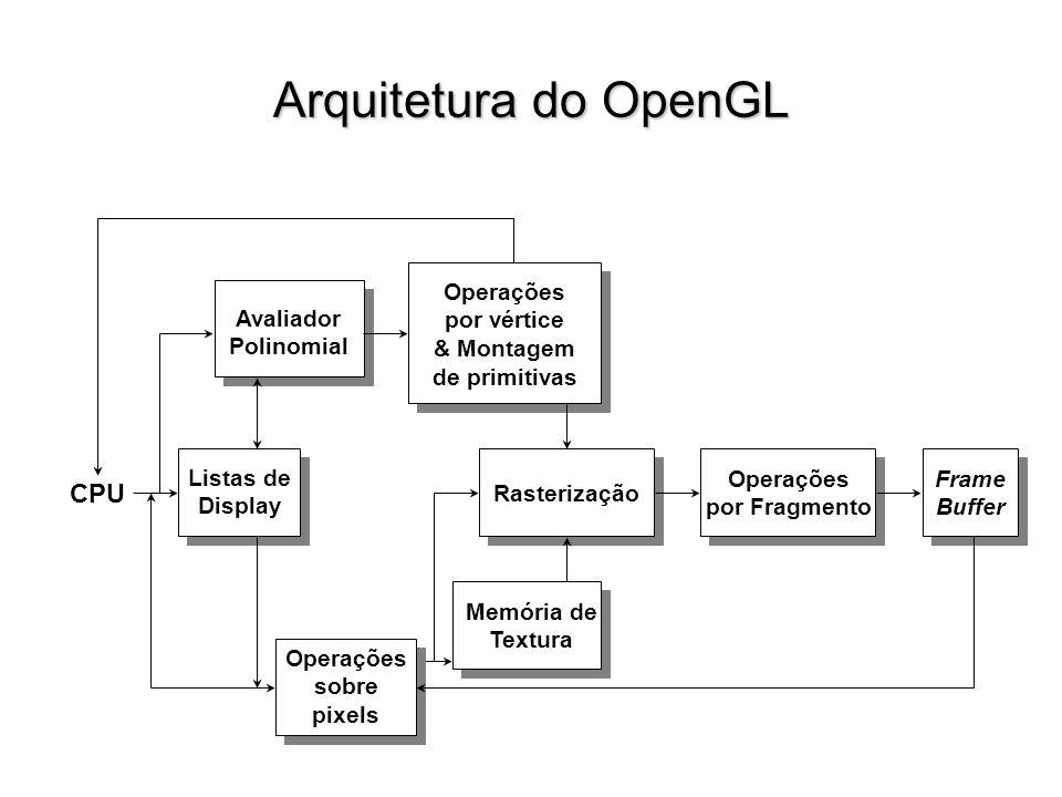 Arquitetura do OpenGL Listas de Display Avaliador Polinomial Operações por vértice & Montagem de primitivas Rasterização Operações por Fragmento Frame