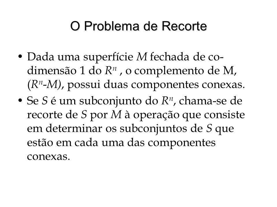 O Problema de Recorte Dada uma superfície M fechada de co- dimensão 1 do R n, o complemento de M, ( R n - M), possui duas componentes conexas. Se S é