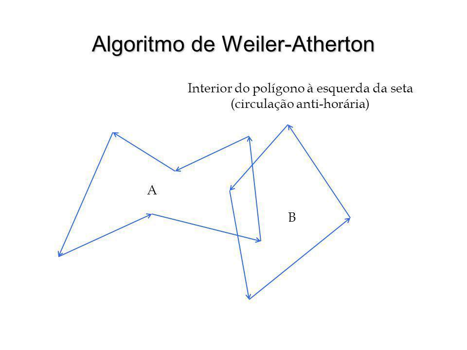 Algoritmo de Weiler-Atherton Interior do polígono à esquerda da seta (circulação anti-horária) A B