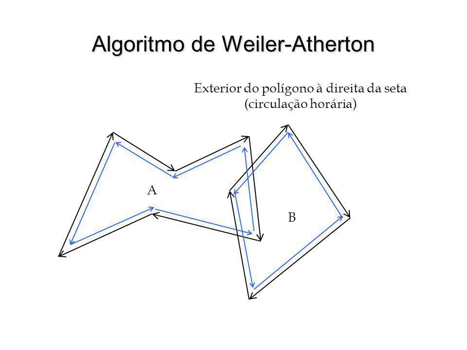 Algoritmo de Weiler-Atherton Exterior do polígono à direita da seta (circulação horária) A B