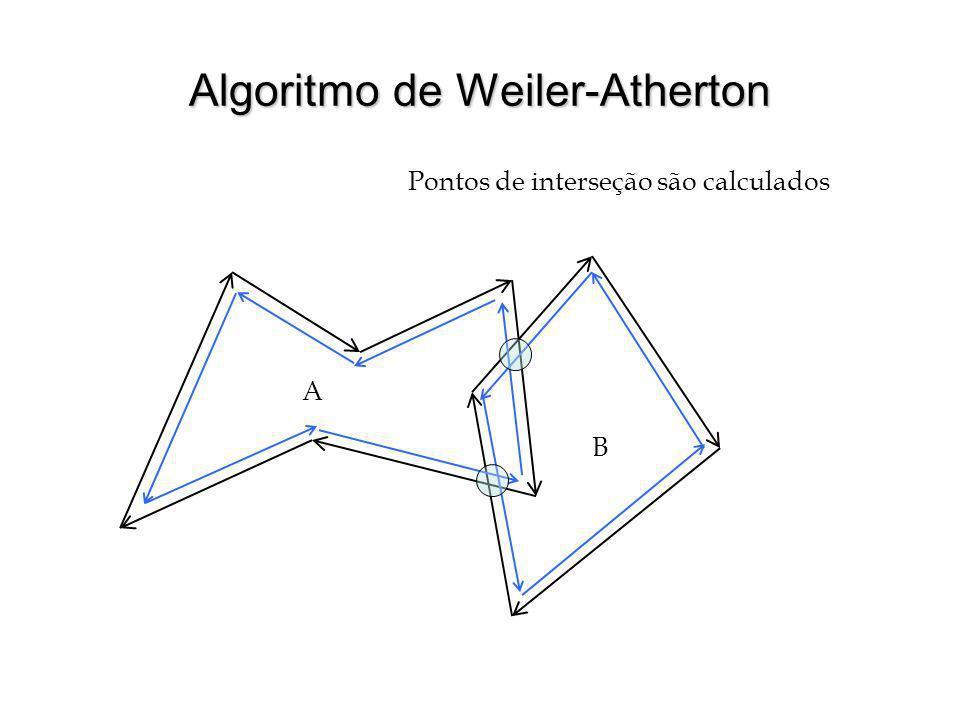 Algoritmo de Weiler-Atherton Pontos de interseção são calculados A B