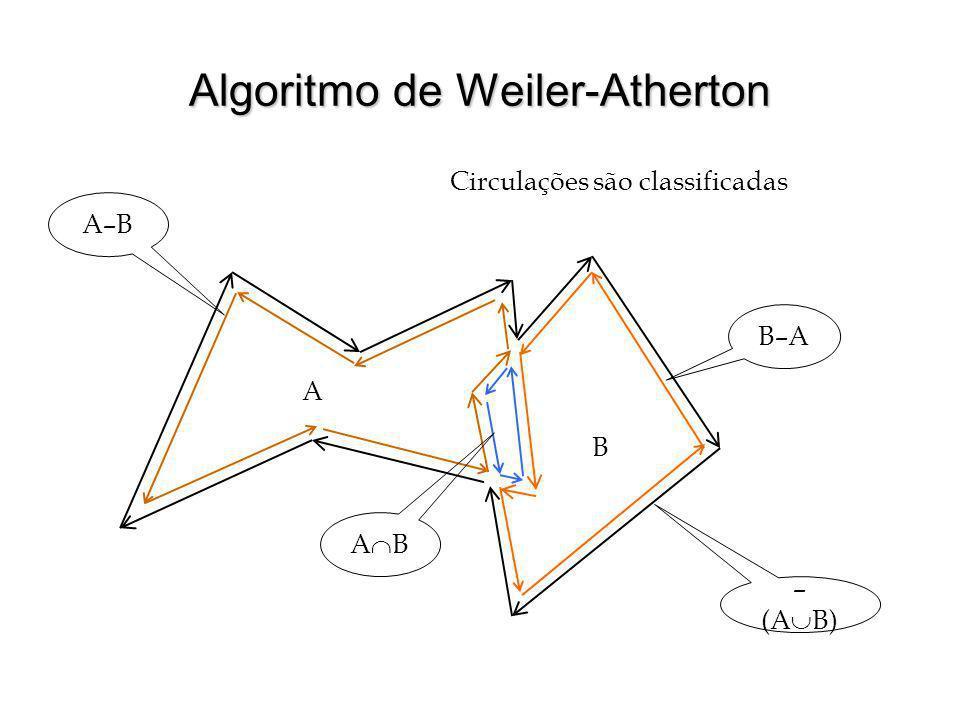 Algoritmo de Weiler-Atherton Circulações são classificadas – (A B) B–A A–B A B A B