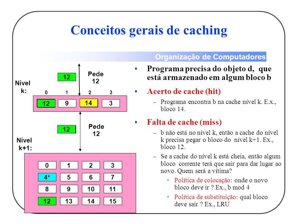 Organização de Computadores Acerto (hit): dado presente em algum bloco do nível mais alto (exemplo: Bloco X) – Taxa de acertos: a fração de acessos à memória encontrados no nível mais alto – Tempo de acerto: Tempo para acessar nível mais alto que consiste de: Tempo de acesso à memória + Tempo para determinar acerto Terminologia para Hierarquia de Memória Nível Mais Baixo Memória Nível Mais Alto Memória Para o Processador Do Processador Bloco X Bloco Y