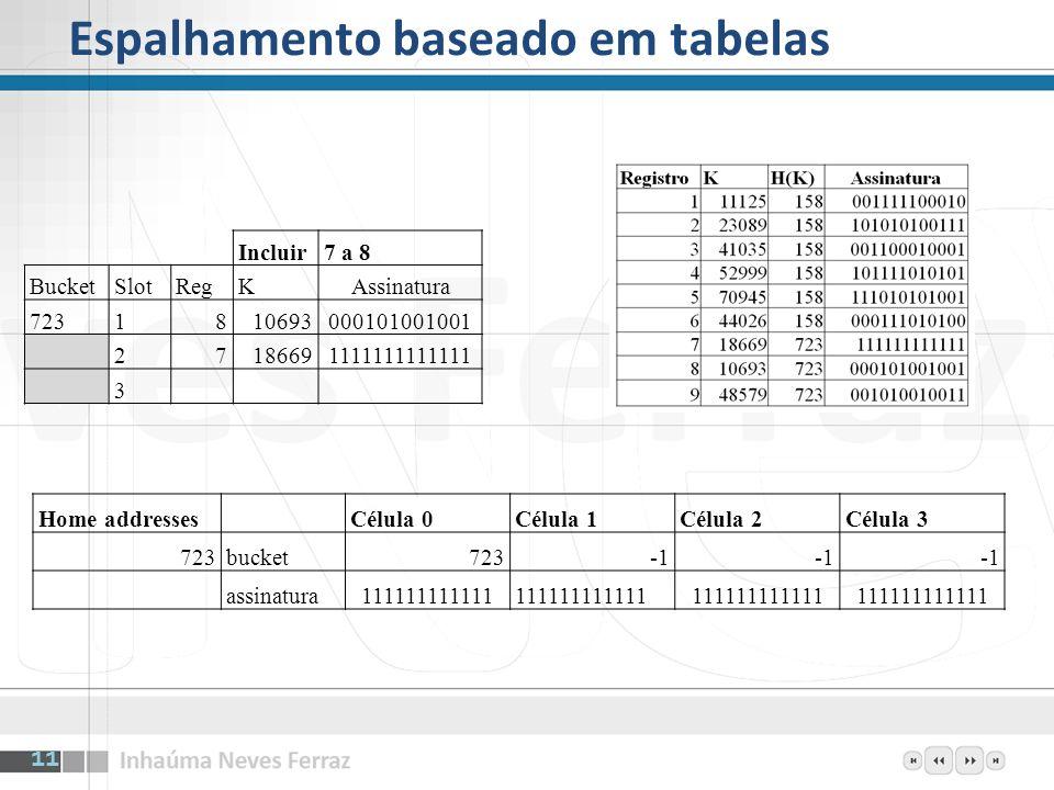 Espalhamento baseado em tabelas Incluir7 a 8 BucketSlotRegKAssinatura 7231810693000101001001 27186691111111111111 3 Home addresses Célula 0Célula 1Cél