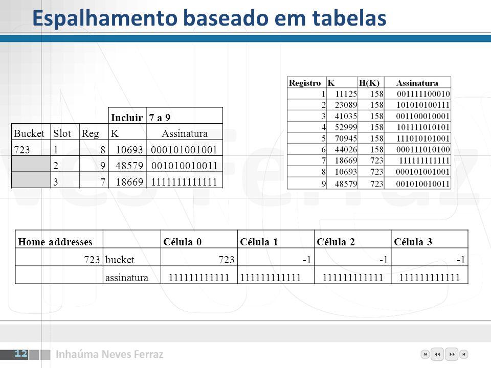 Espalhamento baseado em tabelas Incluir7 a 9 BucketSlotRegKAssinatura 7231810693000101001001 2948579001010010011 37186691111111111111 Home addresses C