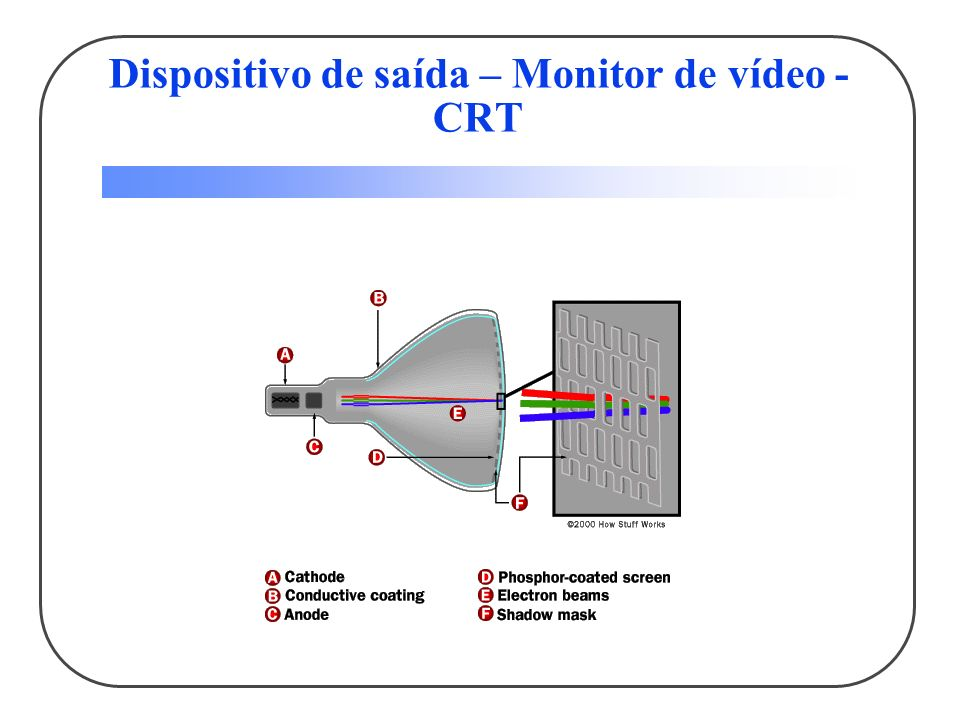 Monitor de vídeo - CRT 1.Electron guns 2. Electron beams 3.