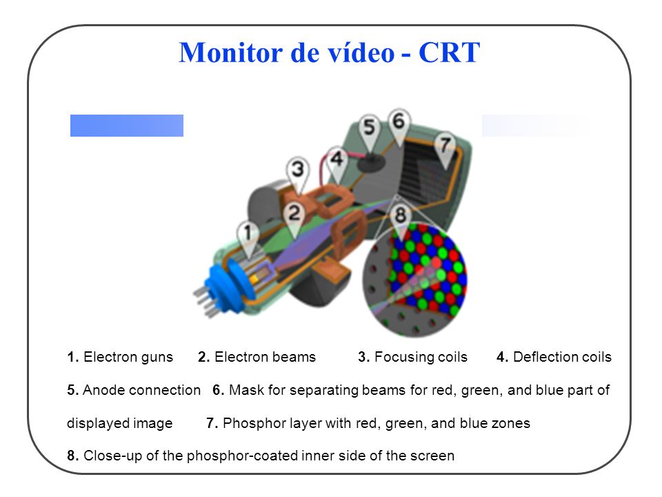 Monitor de vídeo - CRT 1.Electron guns 2. Electron beams 3.