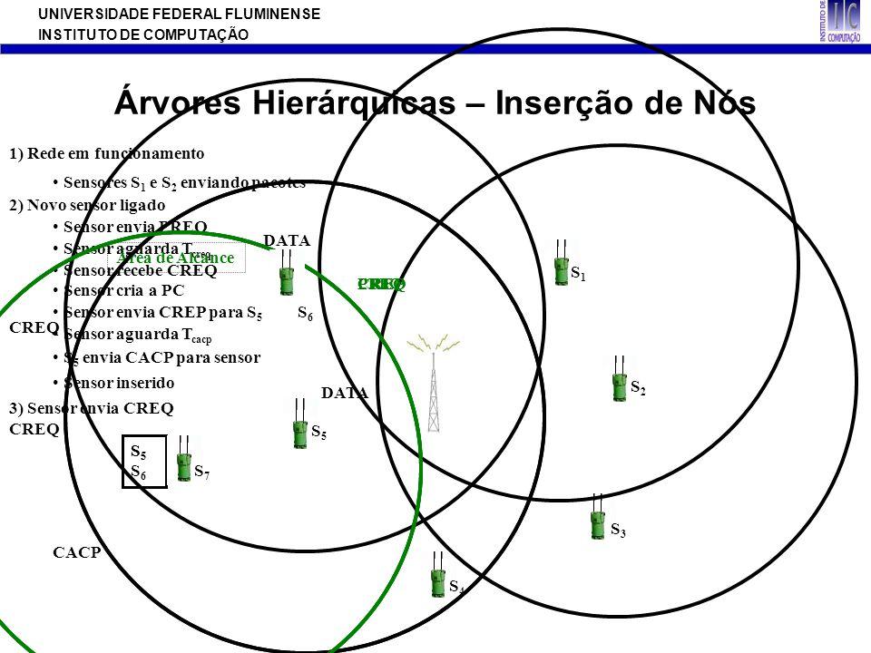 UNIVERSIDADE FEDERAL FLUMINENSE INSTITUTO DE COMPUTAÇÃO Árvores Hierárquicas – Inserção de Nós 1) Rede em funcionamento DATA Sensores S 1 e S 2 envian