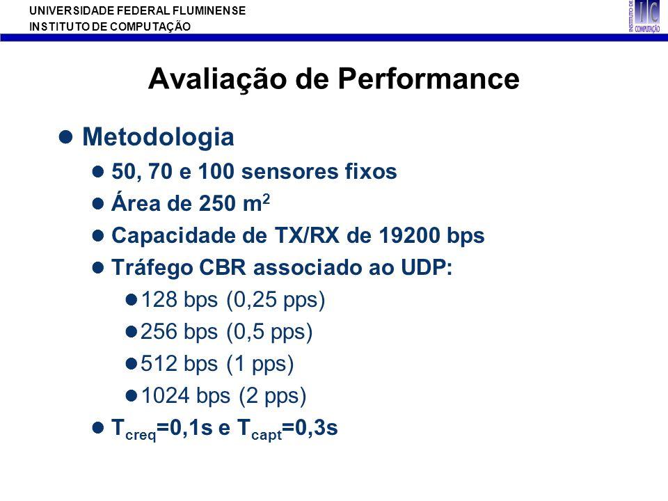 UNIVERSIDADE FEDERAL FLUMINENSE INSTITUTO DE COMPUTAÇÃO Avaliação de Performance Metodologia 50, 70 e 100 sensores fixos Área de 250 m 2 Capacidade de