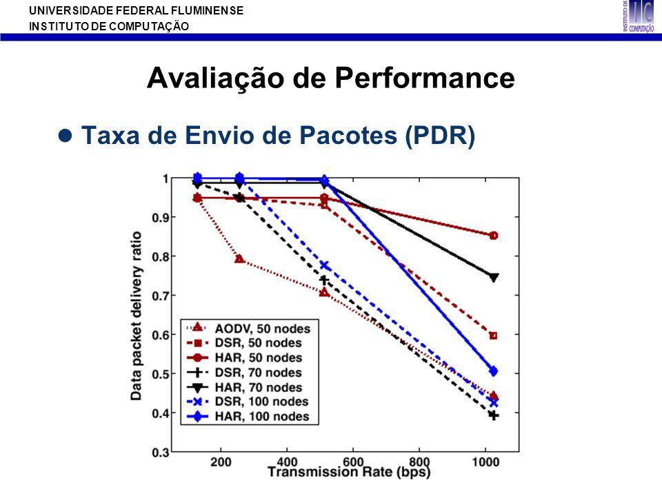 UNIVERSIDADE FEDERAL FLUMINENSE INSTITUTO DE COMPUTAÇÃO Avaliação de Performance Taxa de Envio de Pacotes (PDR)