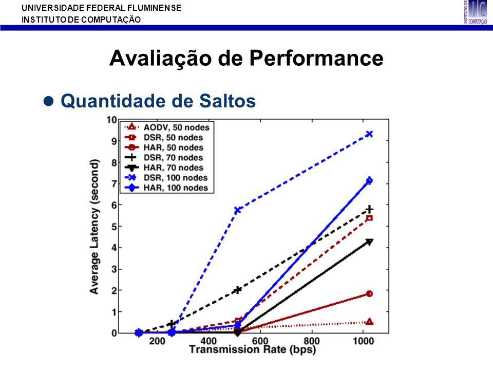 UNIVERSIDADE FEDERAL FLUMINENSE INSTITUTO DE COMPUTAÇÃO Avaliação de Performance Quantidade de Saltos