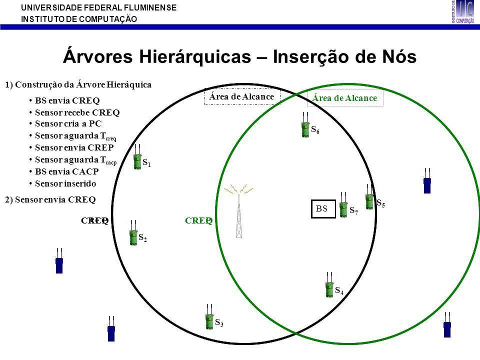 UNIVERSIDADE FEDERAL FLUMINENSE INSTITUTO DE COMPUTAÇÃO Agenda Introdução Modelo de Rede Proposto HAR: Hierarchy-Based Anycast Routing Avaliação de Performance Conclusão