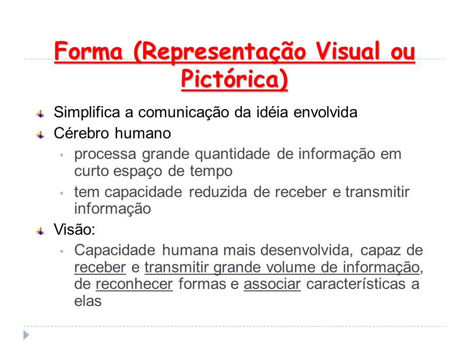 Forma (Representação Visual ou Pictórica) Forma (Representação Visual ou Pictórica) Simplifica a comunicação da idéia envolvida Cérebro humano process