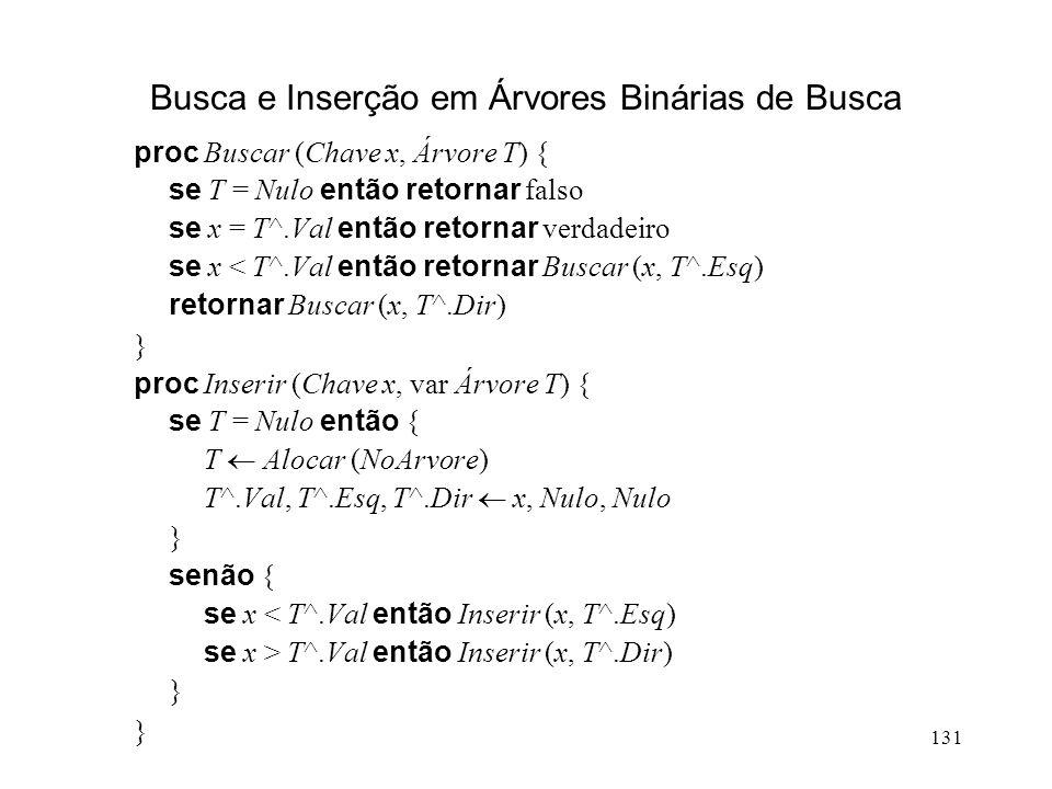 131 Busca e Inserção em Árvores Binárias de Busca proc Buscar (Chave x, Árvore T) { se T = Nulo então retornar falso se x = T^.Val então retornar verdadeiro se x < T^.Val então retornar Buscar (x, T^.Esq) retornar Buscar (x, T^.Dir) } proc Inserir (Chave x, var Árvore T) { se T = Nulo então { T Alocar (NoArvore) T^.Val, T^.Esq, T^.Dir x, Nulo, Nulo } senão { se x < T^.Val então Inserir (x, T^.Esq) se x > T^.Val então Inserir (x, T^.Dir) }