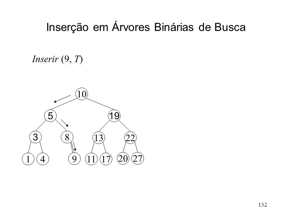 132 Inserção em Árvores Binárias de Busca 2213 10 195 8 3 4117 2720 11 Inserir (9, T) 9