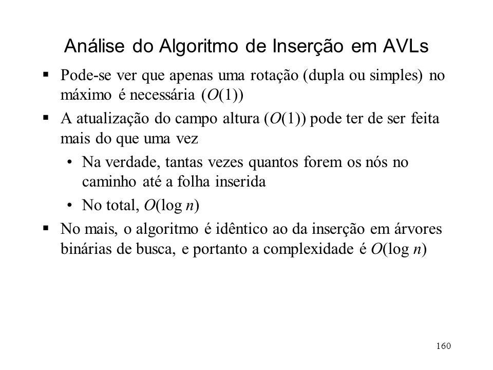 160 Análise do Algoritmo de Inserção em AVLs Pode-se ver que apenas uma rotação (dupla ou simples) no máximo é necessária (O(1)) A atualização do campo altura (O(1)) pode ter de ser feita mais do que uma vez Na verdade, tantas vezes quantos forem os nós no caminho até a folha inserida No total, O(log n) No mais, o algoritmo é idêntico ao da inserção em árvores binárias de busca, e portanto a complexidade é O(log n)
