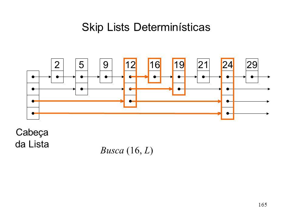 165 Skip Lists Determinísticas 259121619212429 Cabeça da Lista Busca (16, L)