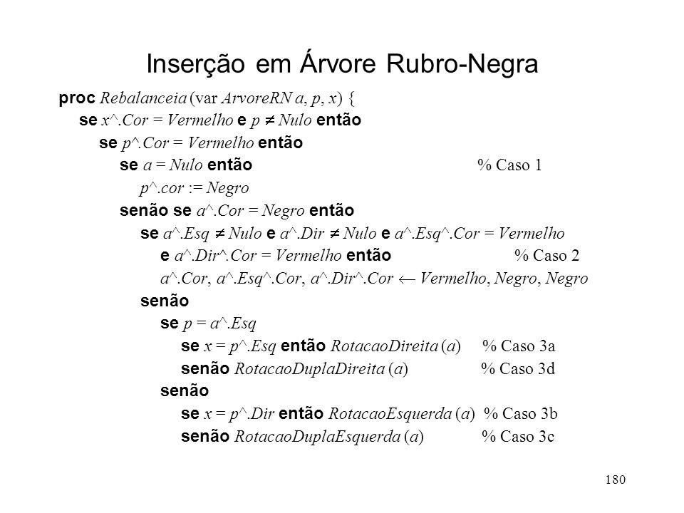 180 Inserção em Árvore Rubro-Negra proc Rebalanceia (var ArvoreRN a, p, x) { se x^.Cor = Vermelho e p Nulo então se p^.Cor = Vermelho então se a = Nulo então % Caso 1 p^.cor := Negro senão se a^.Cor = Negro então se a^.Esq Nulo e a^.Dir Nulo e a^.Esq^.Cor = Vermelho e a^.Dir^.Cor = Vermelho então % Caso 2 a^.Cor, a^.Esq^.Cor, a^.Dir^.Cor Vermelho, Negro, Negro senão se p = a^.Esq se x = p^.Esq então RotacaoDireita (a) % Caso 3a senão RotacaoDuplaDireita (a) % Caso 3d senão se x = p^.Dir então RotacaoEsquerda (a) % Caso 3b senão RotacaoDuplaEsquerda (a) % Caso 3c