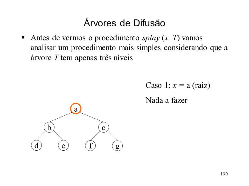 190 Árvores de Difusão Antes de vermos o procedimento splay (x, T) vamos analisar um procedimento mais simples considerando que a árvore T tem apenas três níveis g a cb ed f Caso 1: x = a (raiz) Nada a fazer