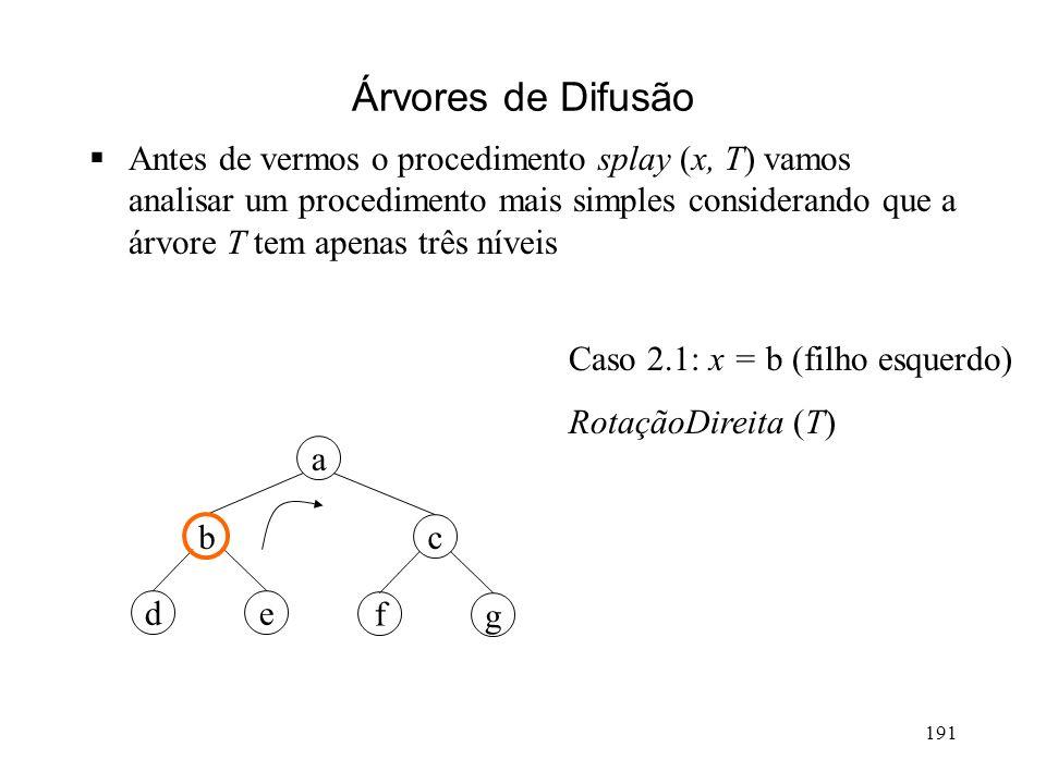 191 Árvores de Difusão Antes de vermos o procedimento splay (x, T) vamos analisar um procedimento mais simples considerando que a árvore T tem apenas três níveis g a cb ed f Caso 2.1: x = b (filho esquerdo) RotaçãoDireita (T)