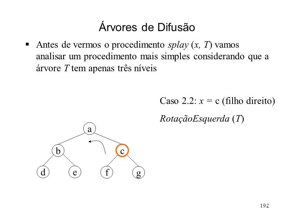 192 Árvores de Difusão Antes de vermos o procedimento splay (x, T) vamos analisar um procedimento mais simples considerando que a árvore T tem apenas três níveis g a cb ed f Caso 2.2: x = c (filho direito) RotaçãoEsquerda (T)
