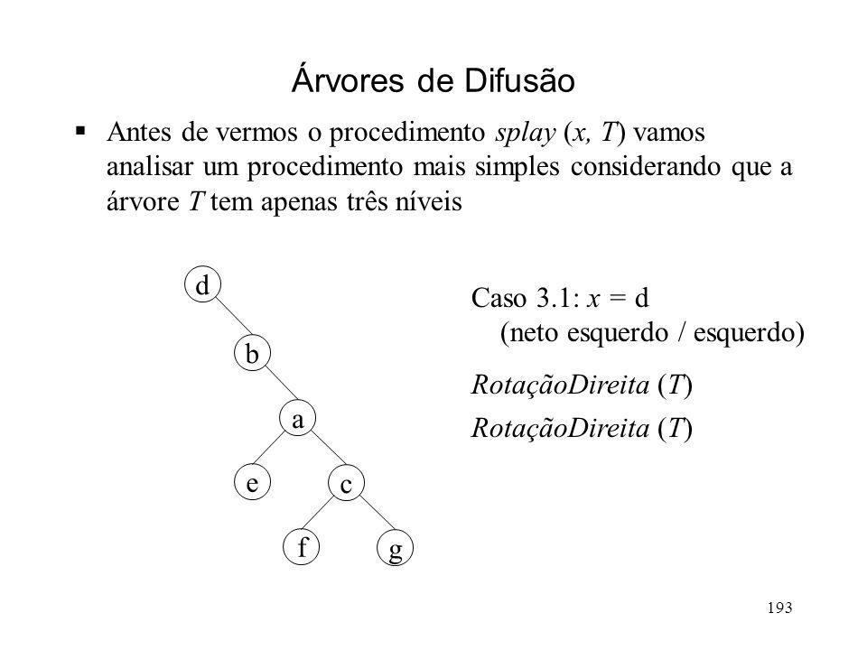 193 g a cb ed f c b ad e g f c b a d e g f Árvores de Difusão Antes de vermos o procedimento splay (x, T) vamos analisar um procedimento mais simples considerando que a árvore T tem apenas três níveis Caso 3.1: x = d (neto esquerdo / esquerdo) RotaçãoDireita (T)