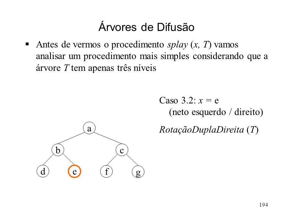 194 g a cb ed f Árvores de Difusão Antes de vermos o procedimento splay (x, T) vamos analisar um procedimento mais simples considerando que a árvore T tem apenas três níveis Caso 3.2: x = e (neto esquerdo / direito) RotaçãoDuplaDireita (T)